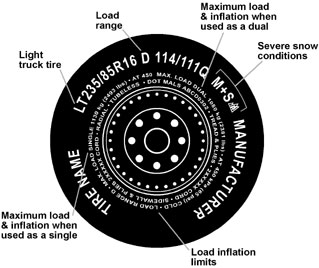Light Truck Tire Speed Ratings