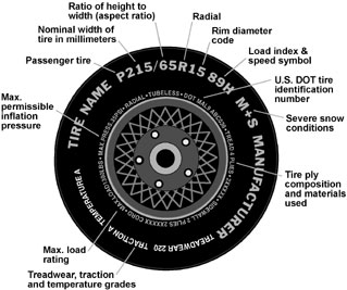 Tire Height Chart >> Tire Ratings and Information