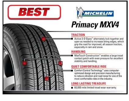 michelin tire reviews primacy mxv4. Black Bedroom Furniture Sets. Home Design Ideas