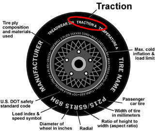 Traction Tire Rating