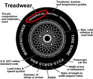 Tire Ratings Treadwear